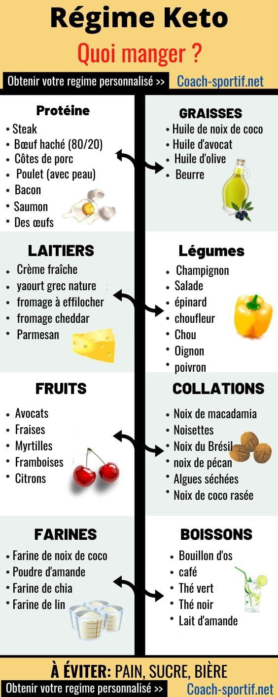 regime keto aliments permis (journée type)